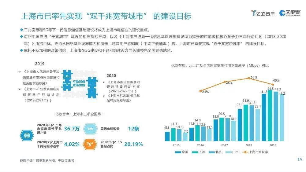 2021年上海gdp_2021年上海图片