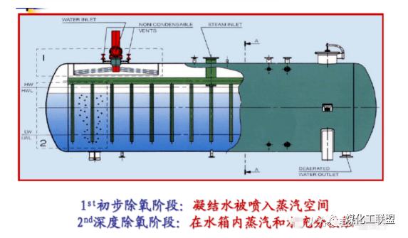热力除氧的工作原理_热力发电厂原理图片