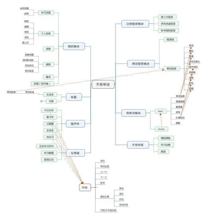 高效背单词工具对比:扇贝单词、墨墨背单词、百词斩、不背单词产品分析