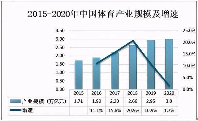2020年中国体育场地、体育赛事及体育产业规模分析