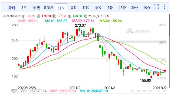 比亚迪新能源车销量下滑,瑞信降低目标价