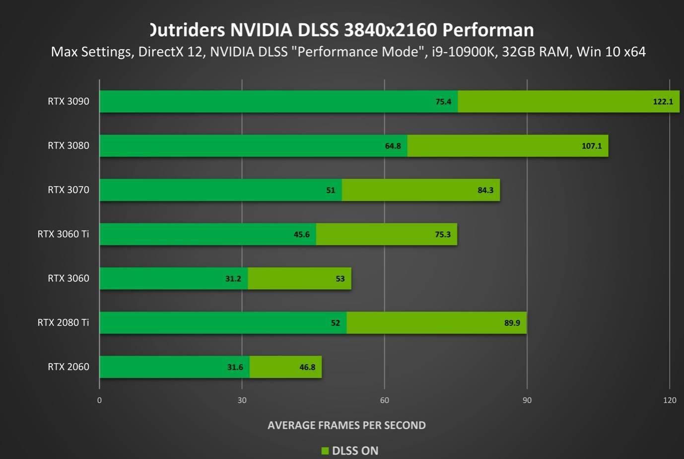 《先驱者 (Outriders)》支持英伟达 DLSS,性能最高提升 73%