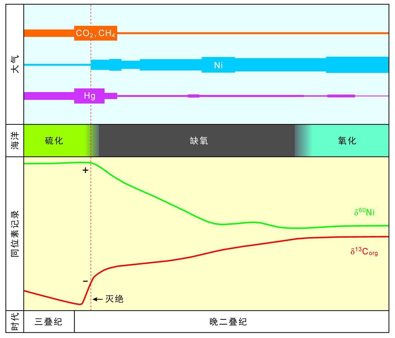 中国科大揭示二叠纪末生命大灭绝新机制