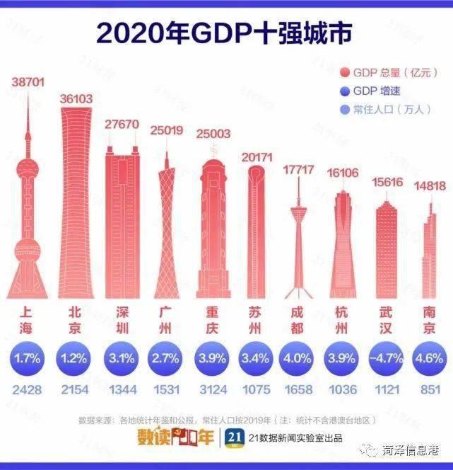 2020全国城市gdp排名港澳台_全国城市gdp排名2020