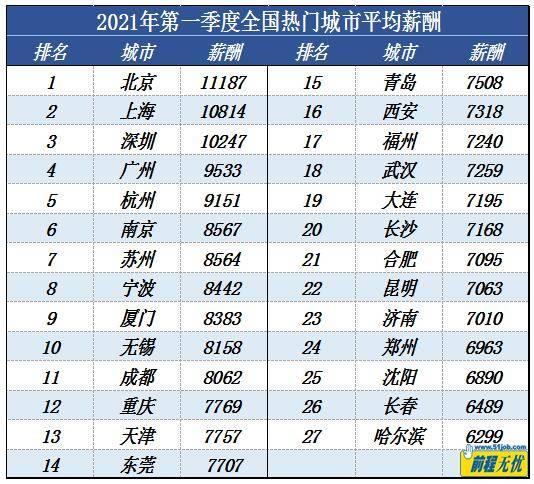 """报告:一季度北京""""打工人""""平均月薪最高,达11187元  第1张"""