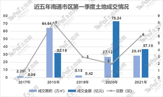 2021南通市一季度gdp_2021年1季度江苏各城市GDP战报,南通冲击全国20 苏锡宁相对一般
