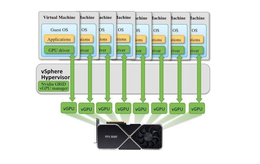 英伟达 GeForce 显卡已支持 GPU 虚拟化:一卡多机堪比影分身