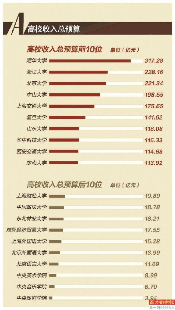 清华预算317亿蝉联第一 中大198亿位居第四