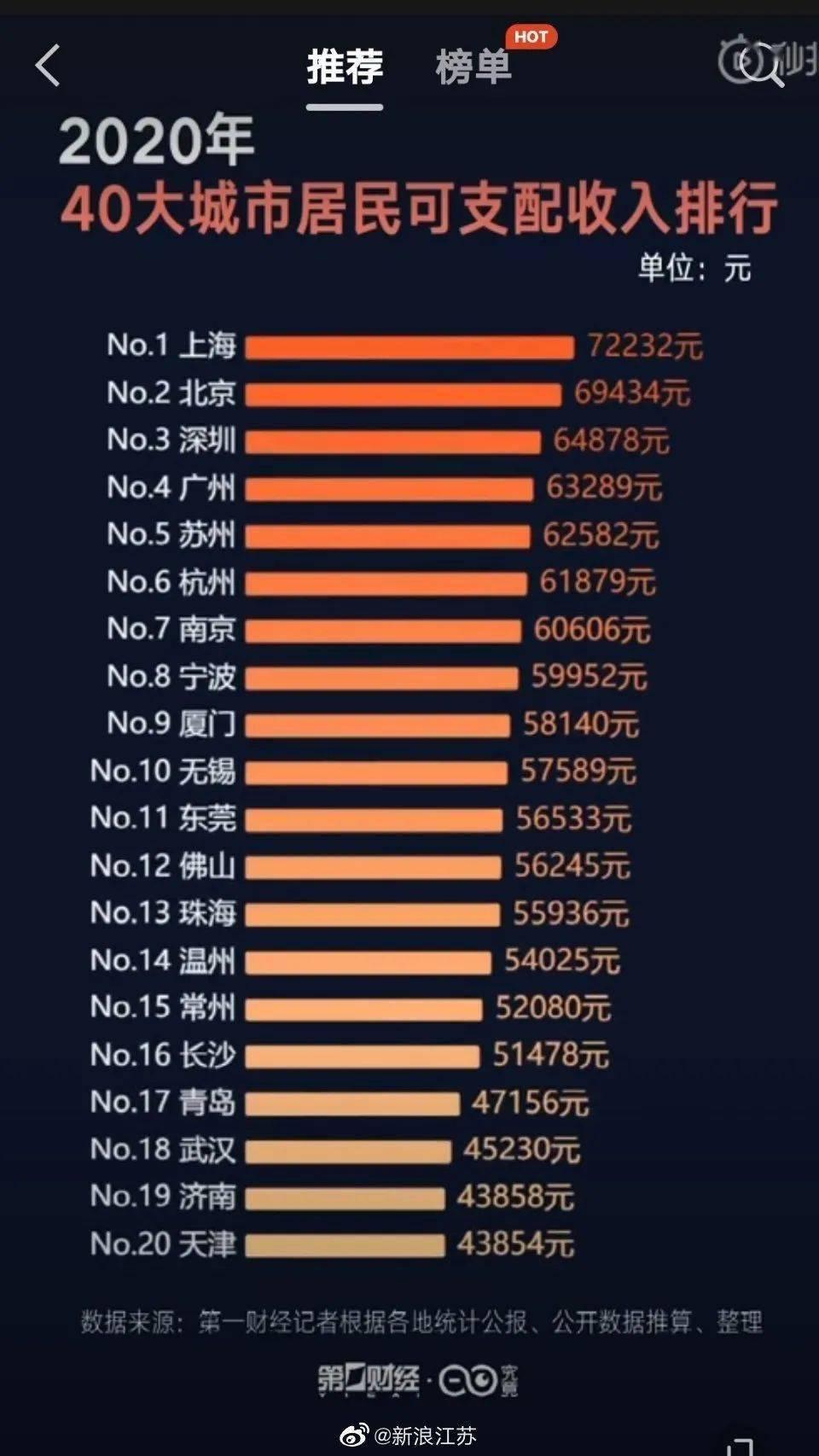 苏州人均可支配收入,第五!