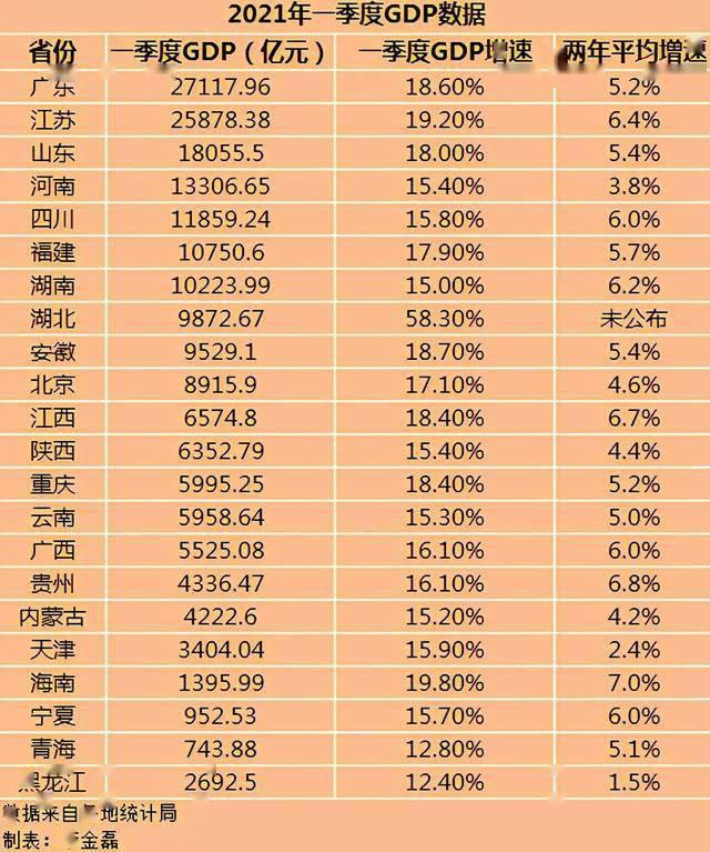 2021各省第一季度gdp增量_2021年21个省份一季度GDP排名