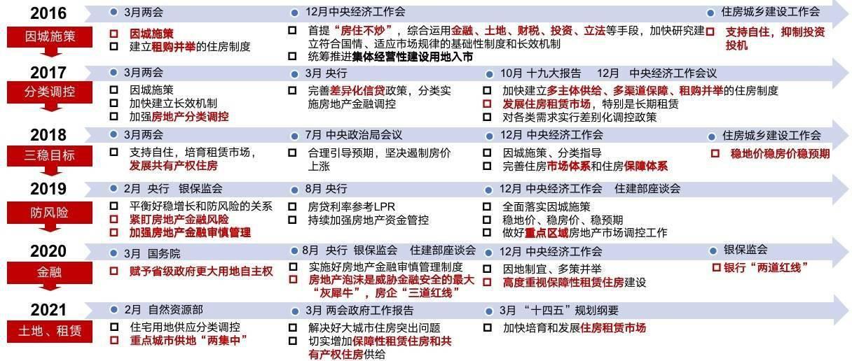 """""""十四五""""开局房地产市场政策加码 超140次调控精准稳预期"""