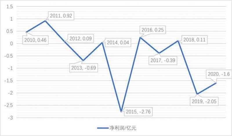 锆制品市场低迷东方锆业多年亏损,行业正进入底部回升周期?