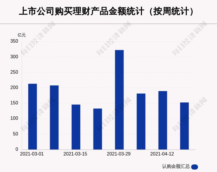 本周72家A股公司购买152.46亿元理财产品,陆家嘴买入最多