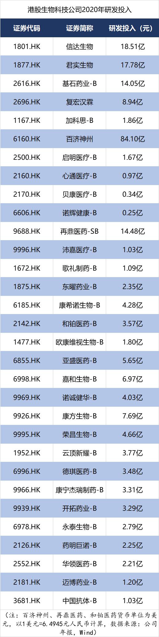 """摘""""B""""难逃亏损,31家港股""""-B""""生物科技企业平均亏损15亿元,3成收入为0"""