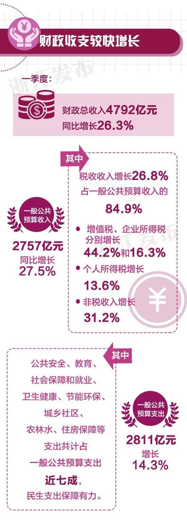 同比增长19.5%!一季度浙江经济运行情况发布
