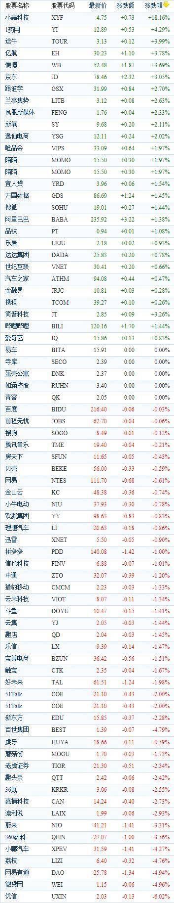 中国概念股周二收盘涨跌互现 新能源车普跌小赢科技大涨逾18%