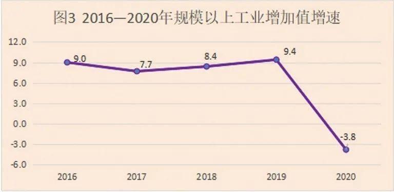 仙桃市2020年全年gdp_仙桃市2020年国民经济和社会发展统计公报发布