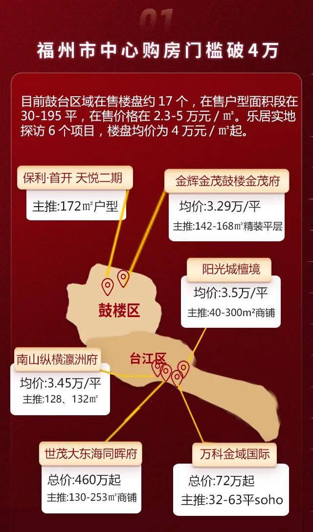 福州5.1房价数据出炉:东二环成香馍馍!上街房价突破2万!  第2张