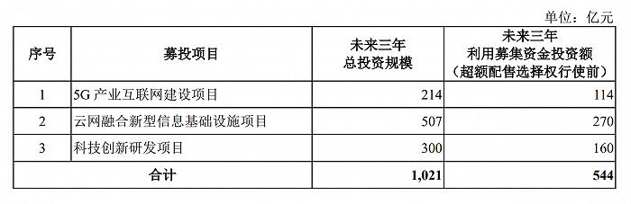 中国电信冲击沪市主板,计划募资544亿