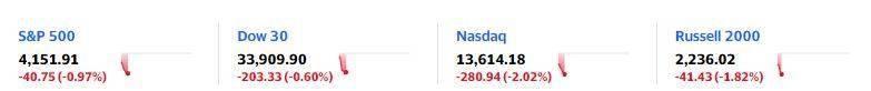 美股迅速下跌 道指跌超200点 纳指跌2% 科技股普跌 以太币再新高
