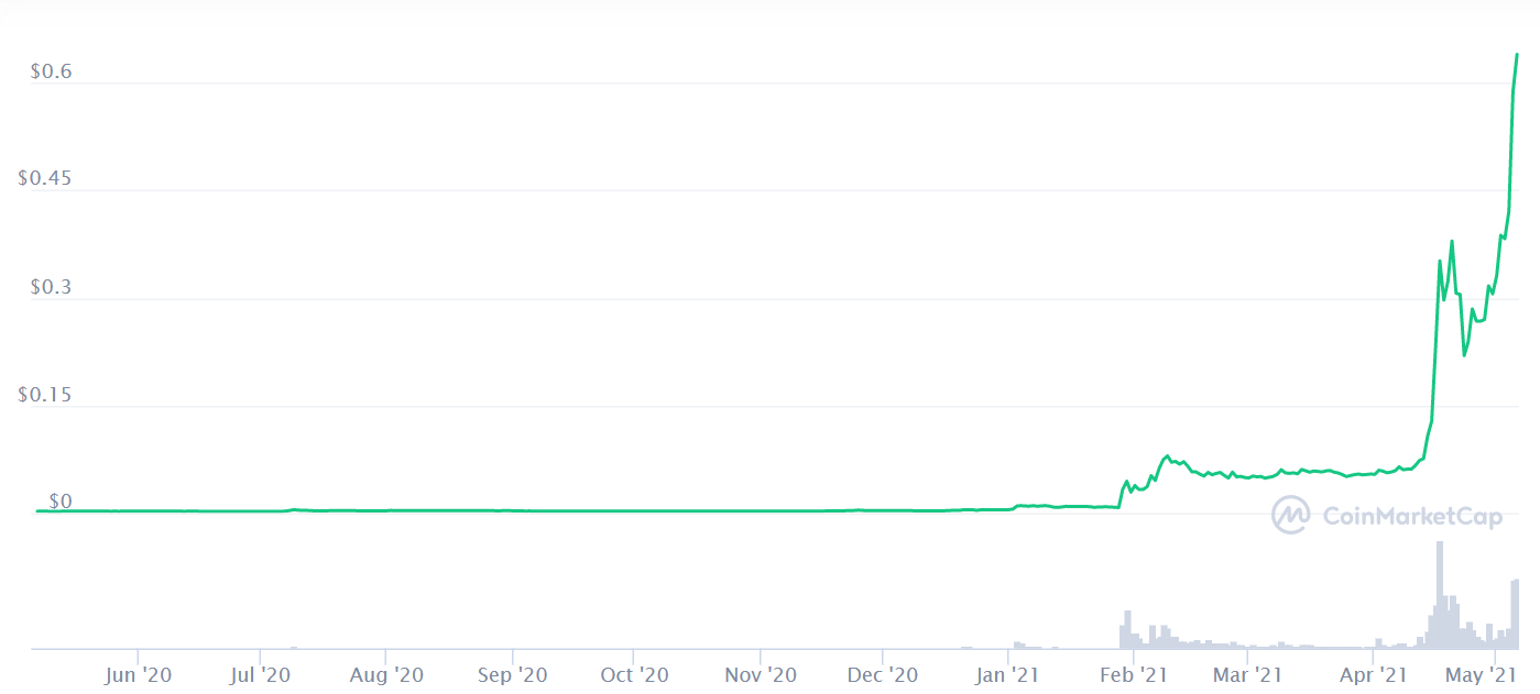 狗狗币再度暴涨,今年起价格已涨超110倍