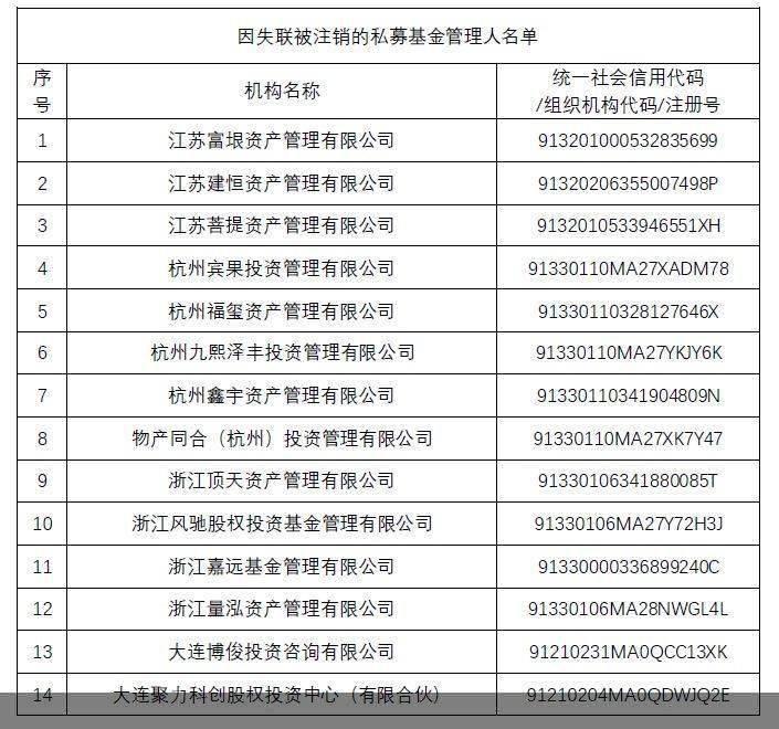 公示期满仍失联 江苏富垠资管等14家私募机构被中基协注销登记