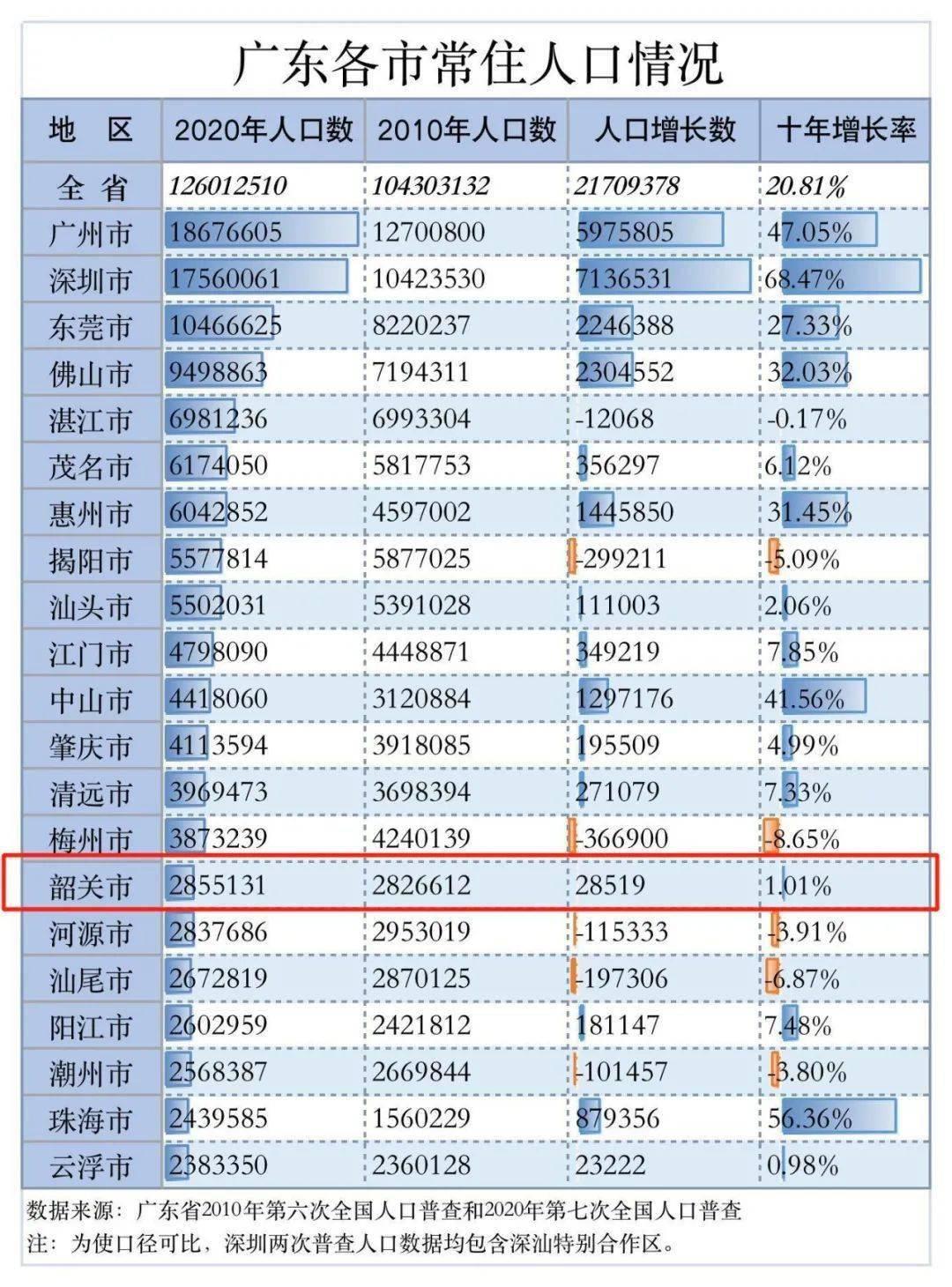 广东省常住人口_再不要说河南省人口最多,中国只有两省常住人口过亿:广东、