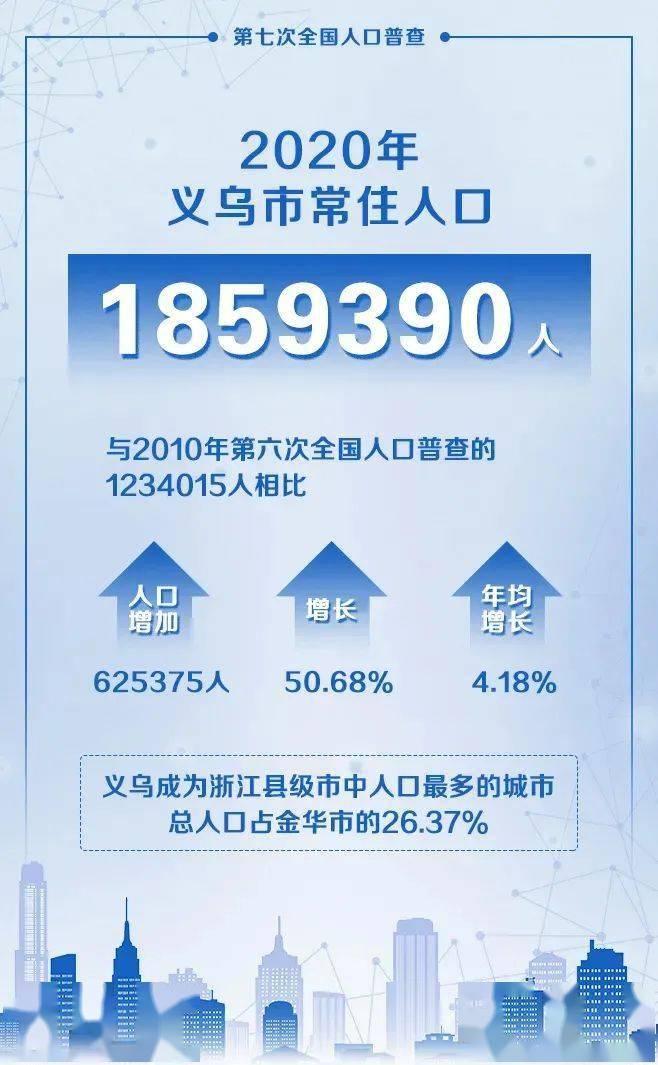 十年人口普查数据_人口普查数据图