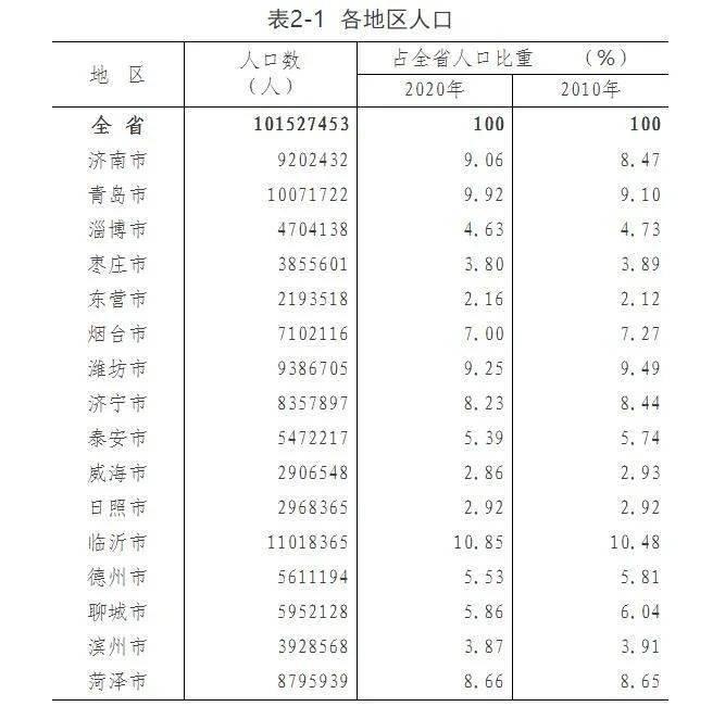 潍坊人口数量_潍坊哪个县区工资最高 高密竟然...今年想涨薪的必看