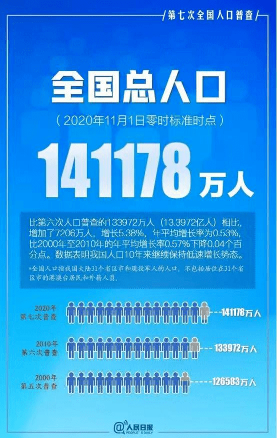广东人口数量_第七次全国人口普查我国各省市人口数量排名:广东省位居第一