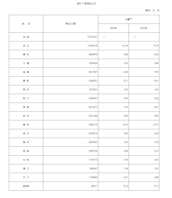 武汉常驻人口_武汉常住人口超1232万,宜昌、襄阳常住人口占比下降