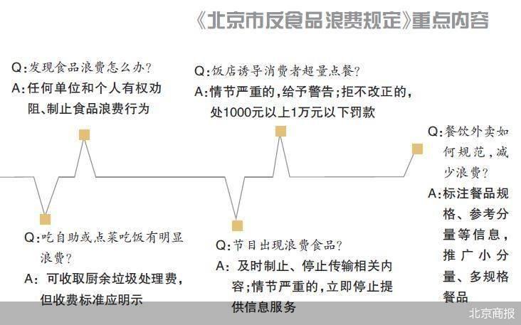 规范吃播、倒奶等行为 北京立法反食品浪费