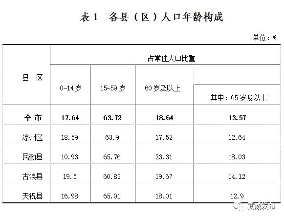 武威市人口有多少_最新 甘肃各市州常住人口及GDP公布,看看武威排名多少