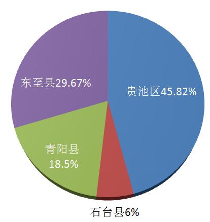 青阳县人口_青阳镇的人口民族