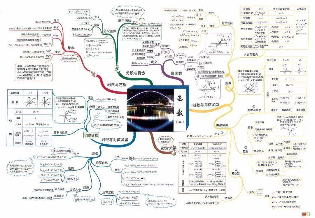 这30张高考数学思维导图,梳理了高中数学所有知识体系!(务必收藏)