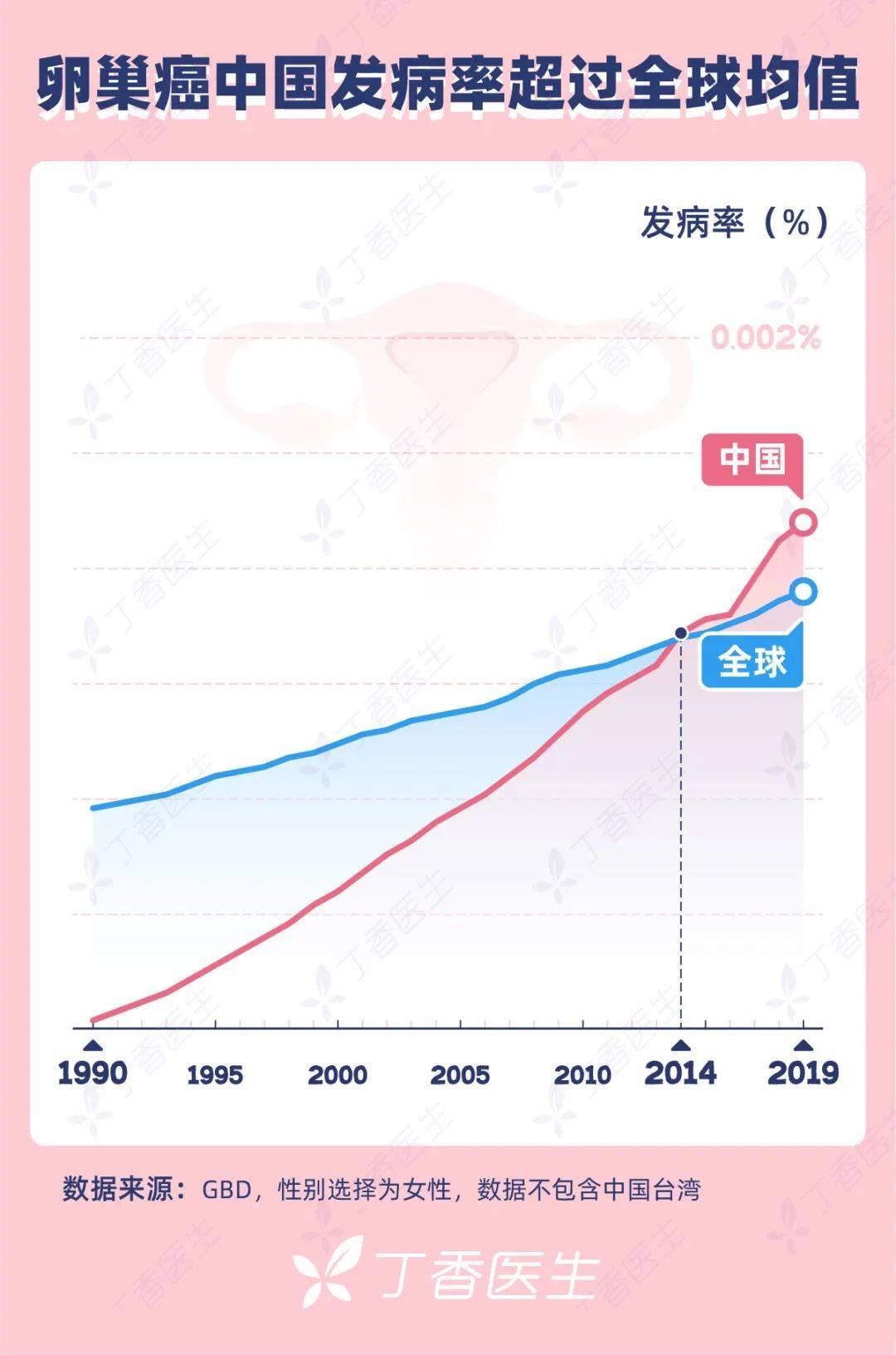 这个针对女性的癌症 约70%患者一发现就是晚期-家庭网