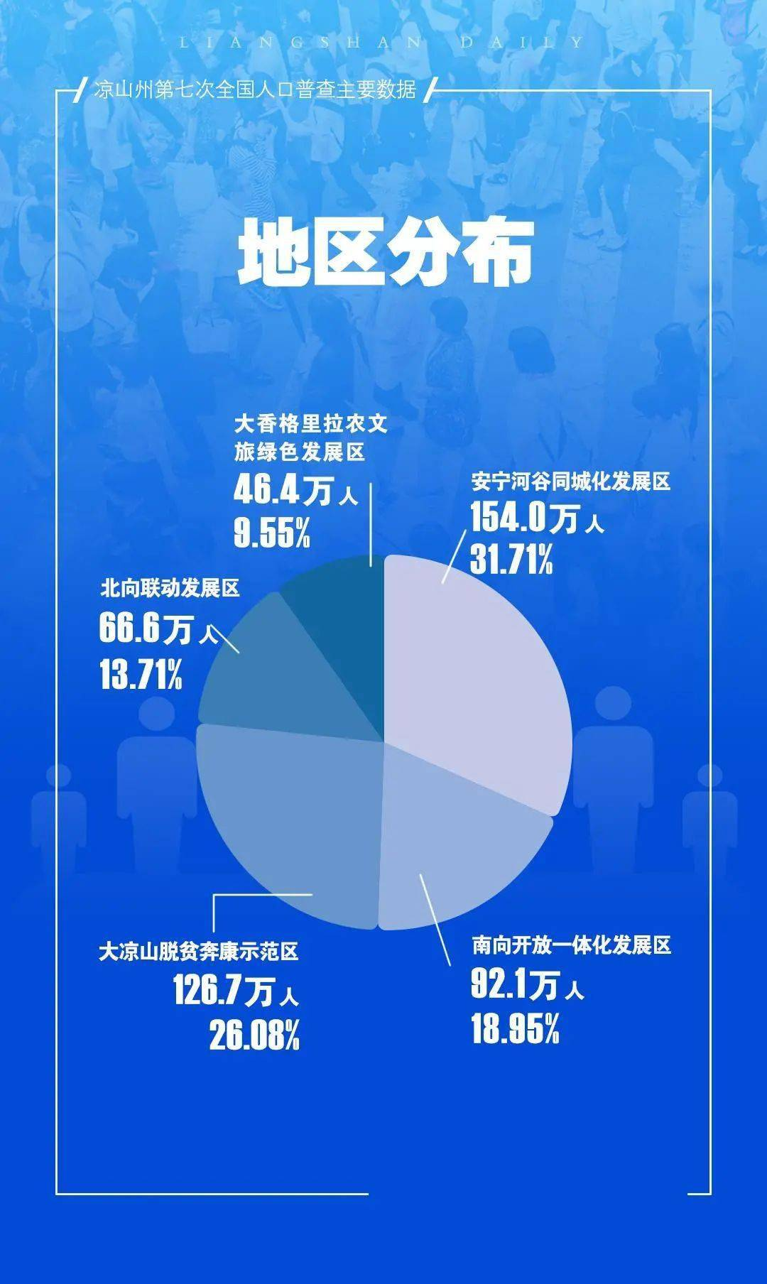 会东县常住人口346082人!