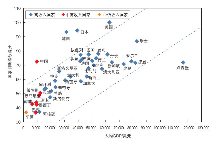 2020中国人均GDP世界排名_2020年全球GDP超万亿美元国家排行榜 中国何时排第一