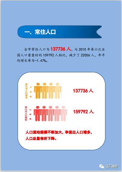 玉门人口_玉门市第七次全国人口普查公报 常住男性73417人 女性64319人