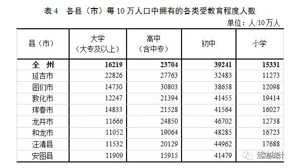 延边自治州人口_延边朝鲜族自治州第七次全国人口普查公报