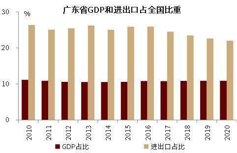 2020年广东外贸对gdp_31省份2020年GDP出炉 23城超万亿