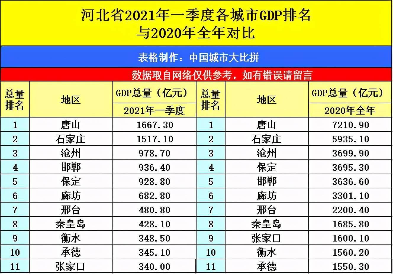 河北各市2021第一季度gdp_福建泉州与山西太原的2021年一季度GDP谁更高