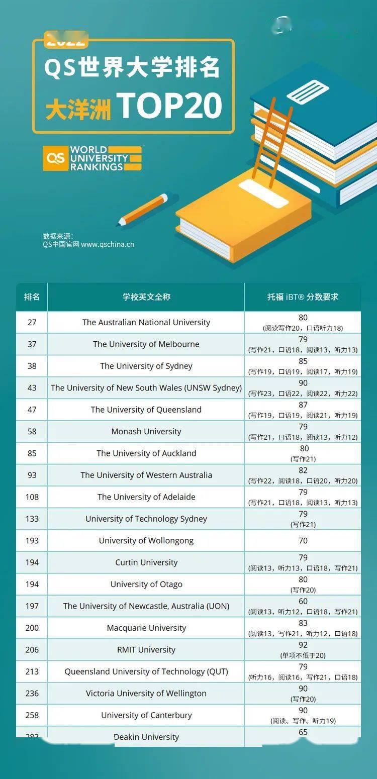 2022日本名校留学申请条件一览表 东京大学入学条件