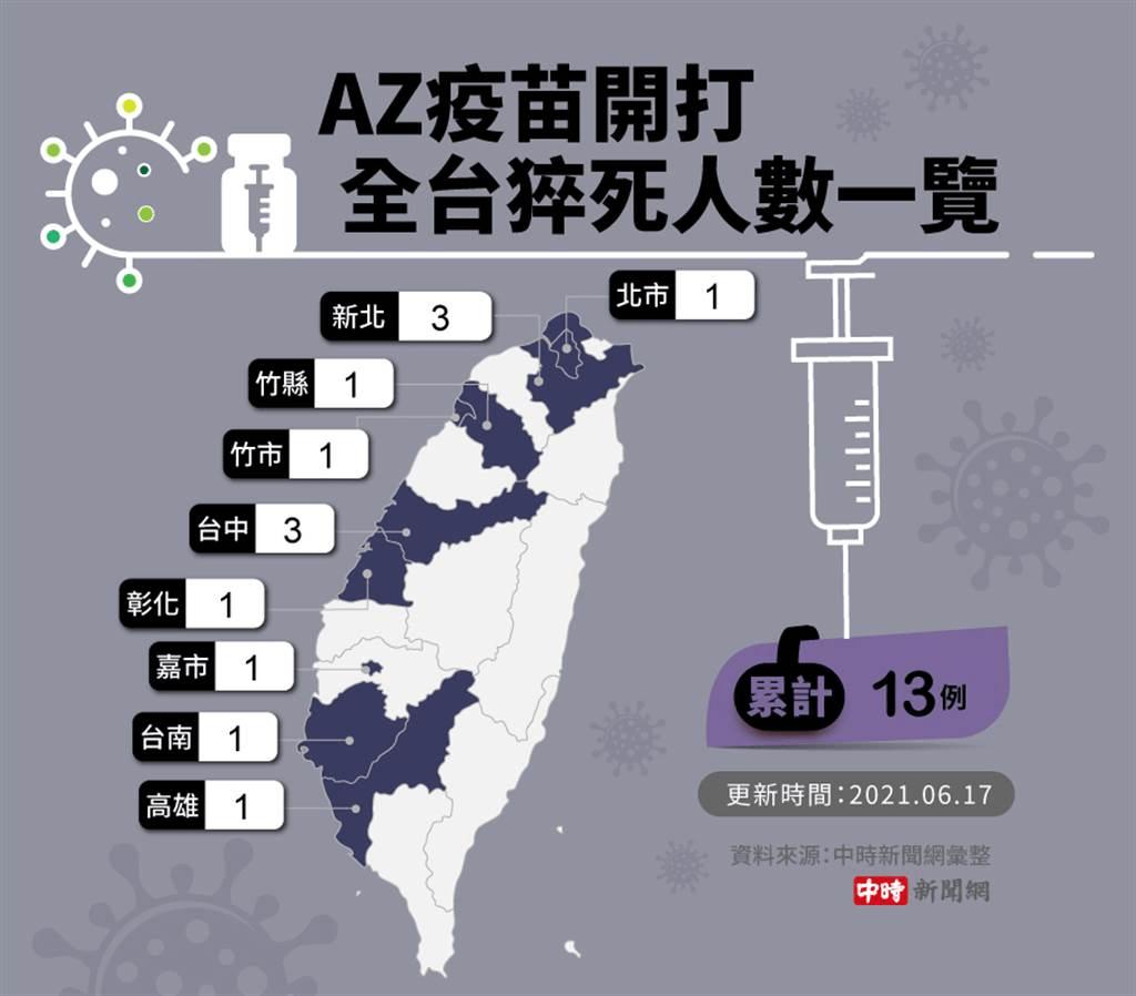 台湾开打阿斯利康疫苗2天13人猝死 疫苗和死亡事件有关系吗?
