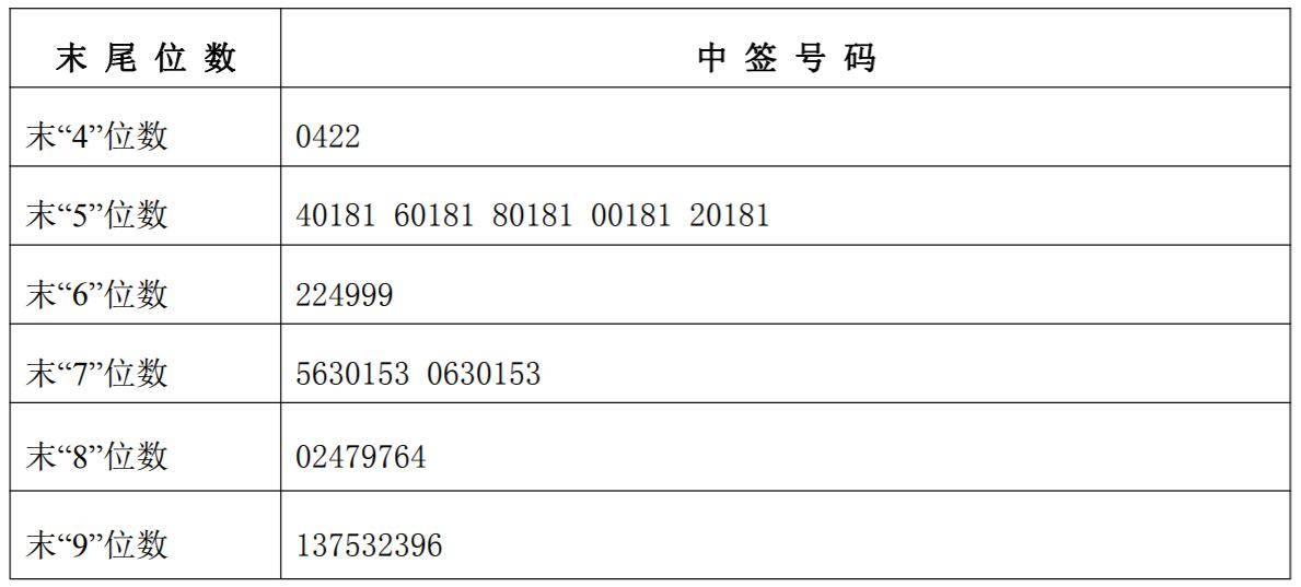 【雷爾偉中簽號出爐 共2.91萬個】