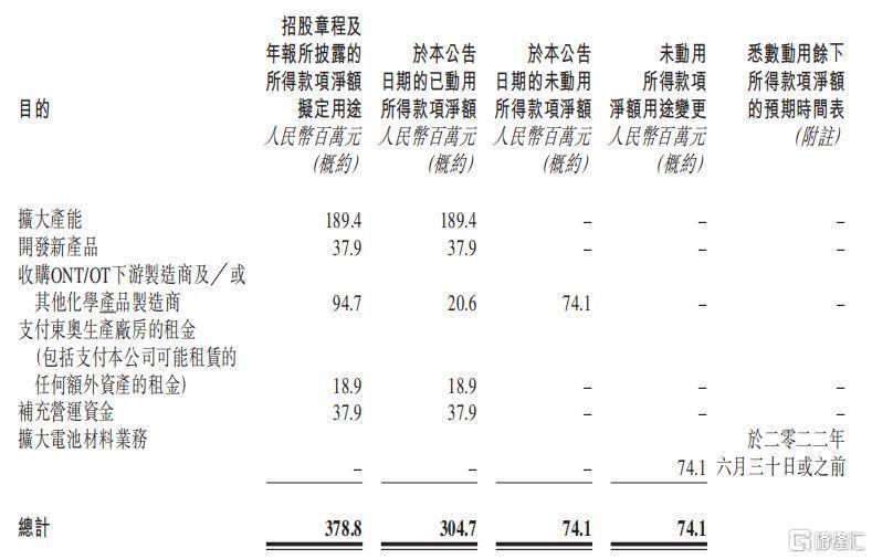 持续加码!彩客化学(01986.HK)磷酸铁产能提升至2万吨/年