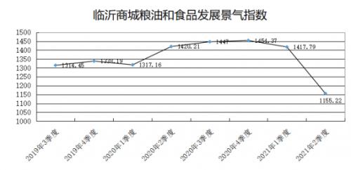臨沂商城:需求下降,上半年糧油和食品發展景氣指數下跌: