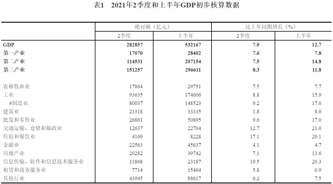 2021一季度gdp_出乎意料!江苏第一季度GDP太强悍了!增量超过广东,全国第一