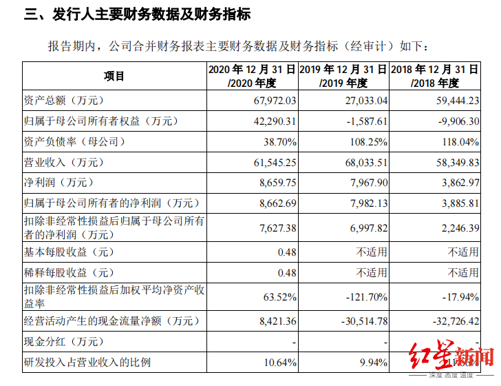 IPO观察|土巴兔重启上市,自营家装业务已终止,三成收入买流量