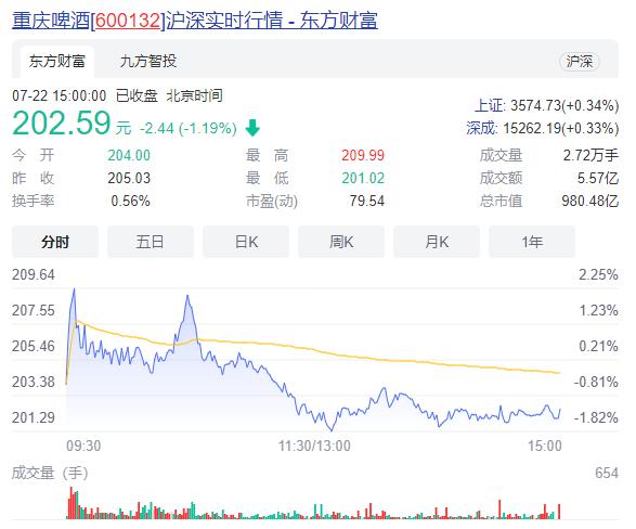 209.99元!重庆啤酒股价再创新高,列沪深渝股总市值前三强